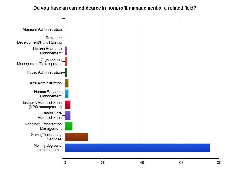 recent national survey of C-PO/NPO executives