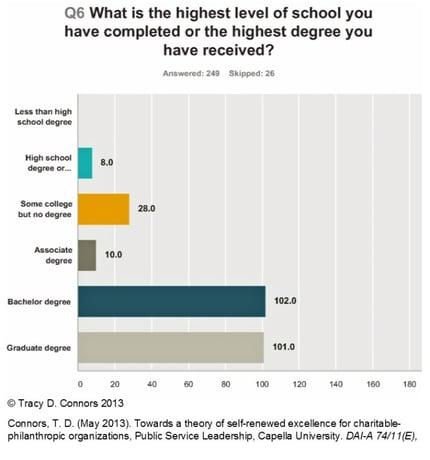 Nonprofit Management: A Graduate Degree or Certificate?